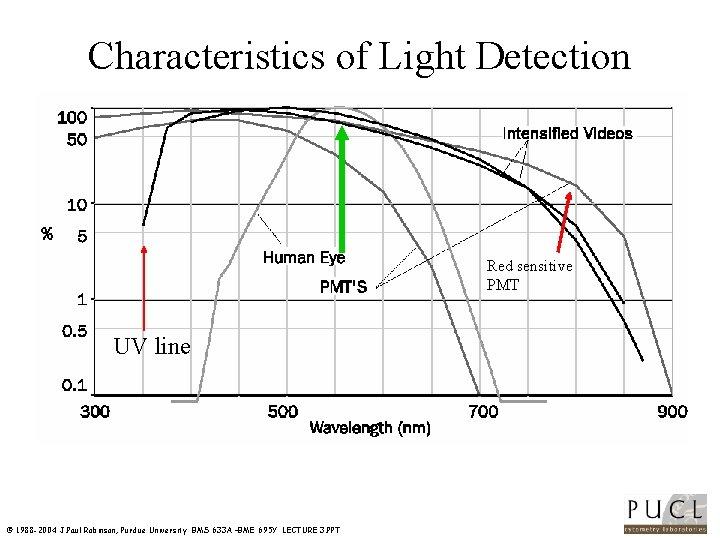 Characteristics of Light Detection Red sensitive PMT UV line © 1988 -2004 J. Paul