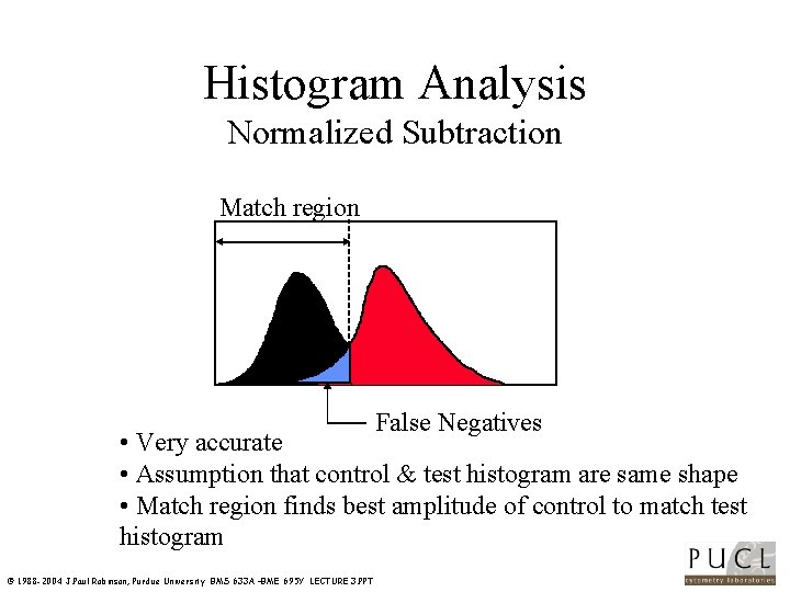 Histogram Analysis Normalized Subtraction Match region False Negatives • Very accurate • Assumption that