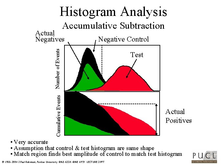 Histogram Analysis Accumulative Subtraction Negative Control Cumulative Events Number of Events Actual Negatives Test
