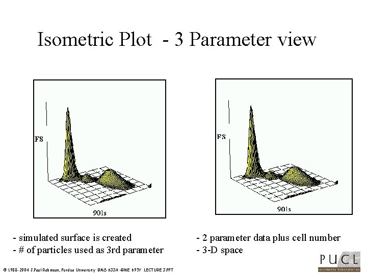 Isometric Plot 3 Parameter view simulated surface is created # of particles used as