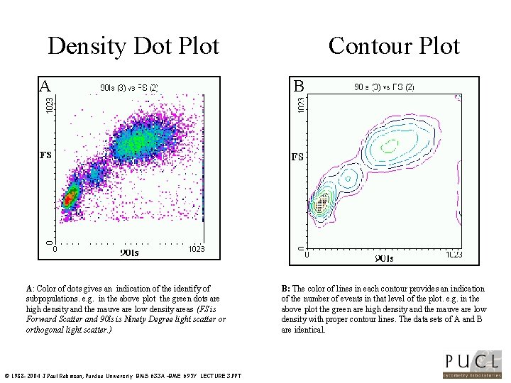 Density Dot Plot A A: Color of dots gives an indication of the identify