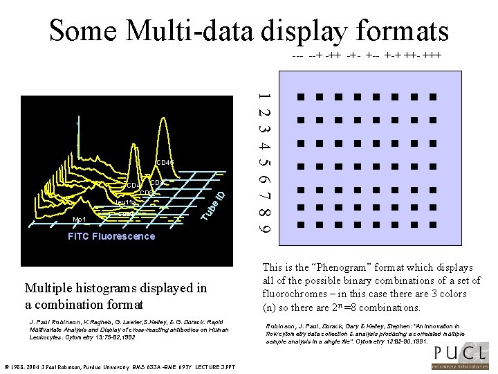 Some Multi data display formats + ++ +++ Mo 1 CD 20 be ID