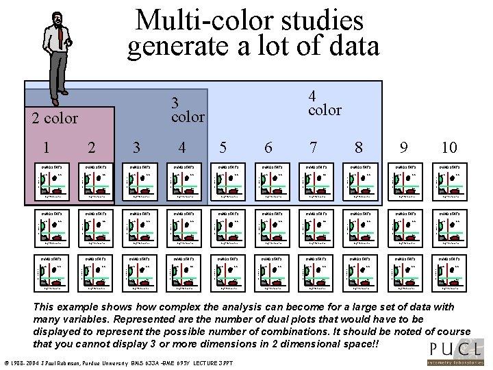 Multi color studies generate a lot of data +- ++ -- +- QUADSTATS -+