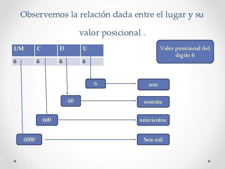 Observemos la relación dada entre el lugar y su valor posicional. UM C D