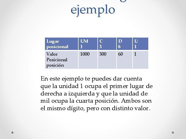 ejemplo Lugar posicional UM 1 C 3 D 6 U 1 Valor Posicional posición