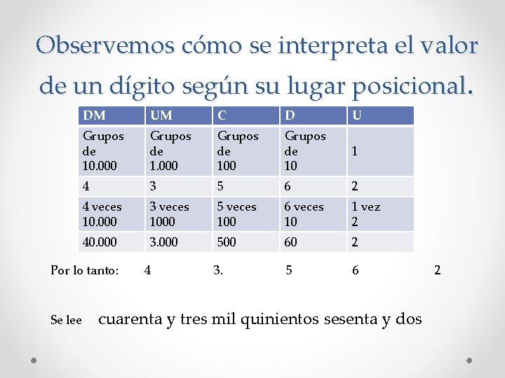 Observemos cómo se interpreta el valor de un dígito según su lugar posicional. DM