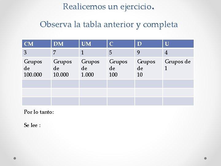 . Realicemos un ejercicio Observa la tabla anterior y completa CM DM UM C