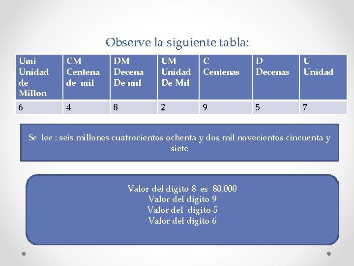 Observe la siguiente tabla: Umi Unidad de Millon CM Centena de mil DM Decena