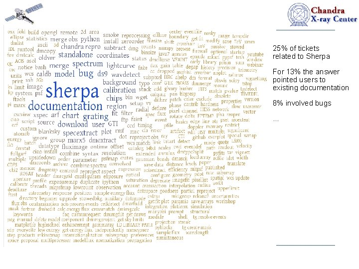 25% of tickets related to Sherpa For 13% the answer pointed users to existing