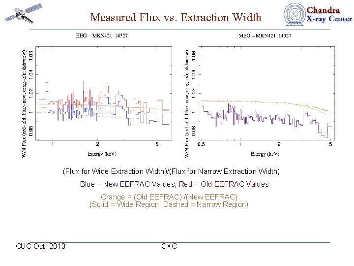 Measured Flux vs. Extraction Width (Flux for Wide Extraction Width)/(Flux for Narrow Extraction Width)