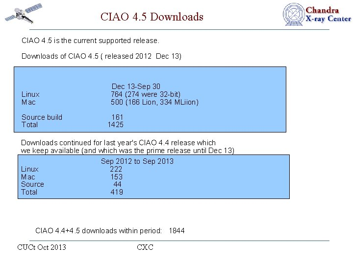 CIAO 4. 5 Downloads CIAO 4. 5 is the current supported release. Downloads of