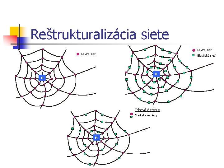 Reštrukturalizácia siete Pevná sieť Elastická sieť H H Trhové čistenie Market cleaning H