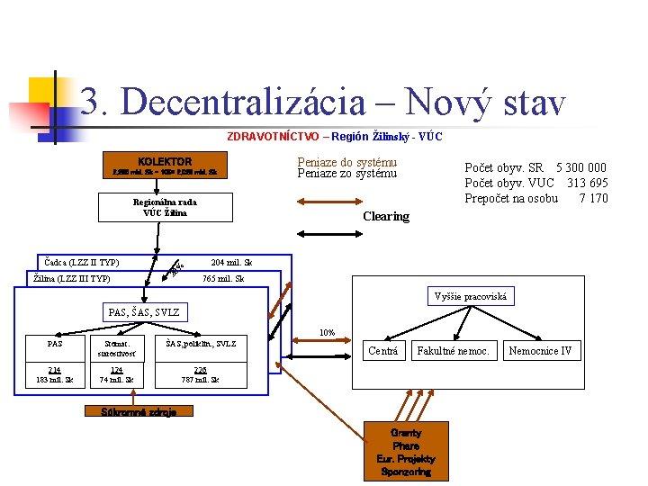 3. Decentralizácia – Nový stav ZDRAVOTNÍCTVO – Región Žilinský - VÚC KOLEKTOR 2, 250