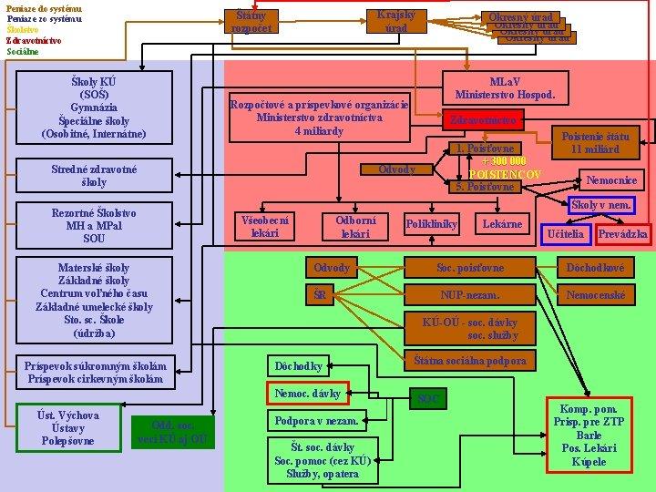Peniaze do systému Peniaze zo systému Školstvo Zdravotníctvo Sociálne Krajský úrad Štátny rozpočet Školy