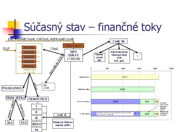 Súčasný stav – finančné toky EAP, PRIAME DANE, (OBČAN), NEPRIAME DANE Poistovňa EAP Štátny