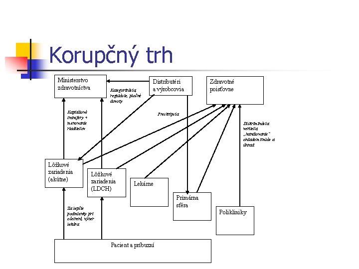 Korupčný trh Ministerstvo zdravotníctva Kategorizácia, regulácie, plošné dovozy Distributéri a výrobcovia Kapitálové transfery +