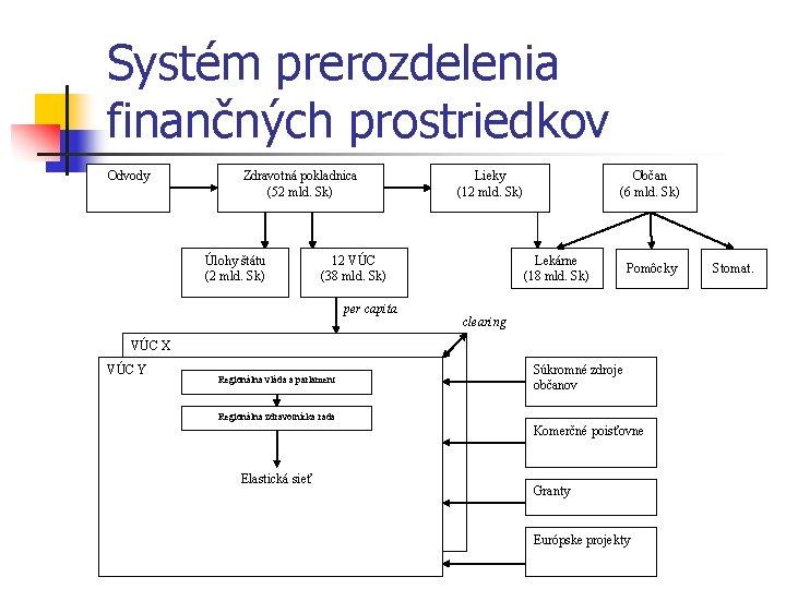 Systém prerozdelenia finančných prostriedkov Odvody Zdravotná pokladnica (52 mld. Sk) Úlohy štátu (2 mld.