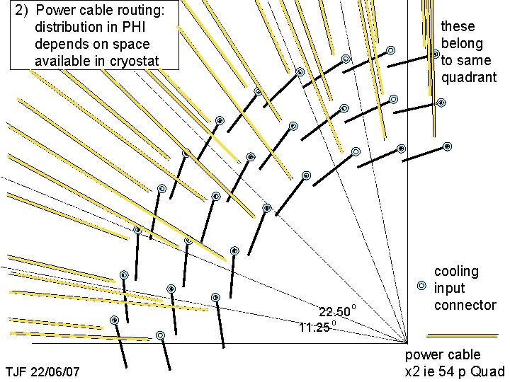 2) Power cable routing: distribution in PHI depends on space available in cryostat these