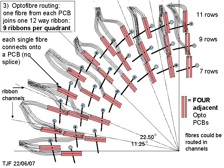 3) Optofibre routing: one fibre from each PCB joins one 12 way ribbon: 9