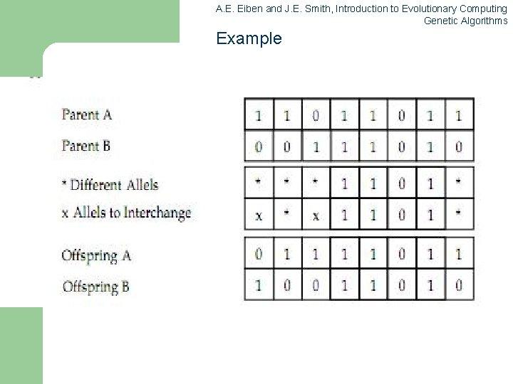 A. E. Eiben and J. E. Smith, Introduction to Evolutionary Computing Genetic Algorithms Example