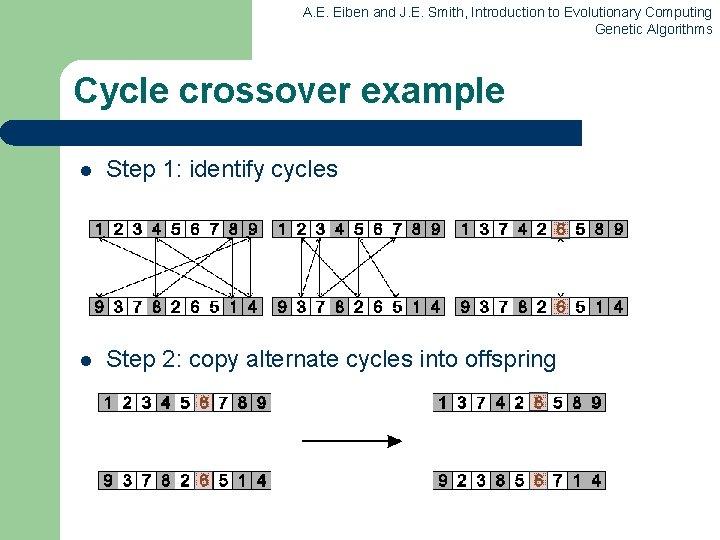 A. E. Eiben and J. E. Smith, Introduction to Evolutionary Computing Genetic Algorithms Cycle