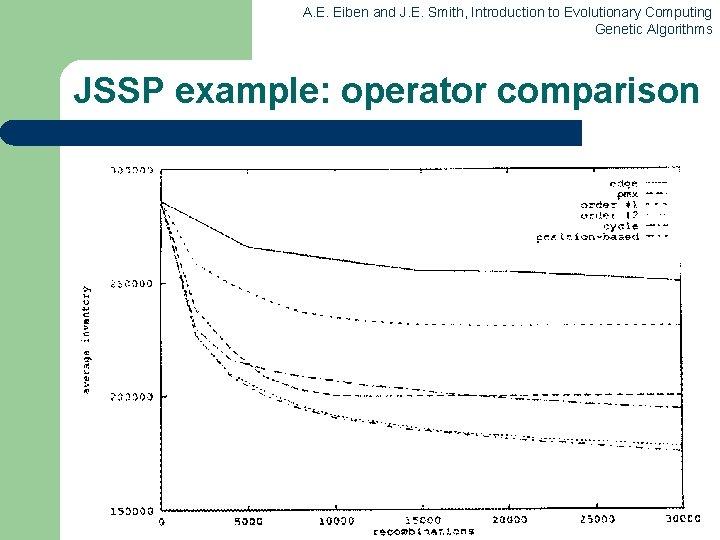 A. E. Eiben and J. E. Smith, Introduction to Evolutionary Computing Genetic Algorithms JSSP