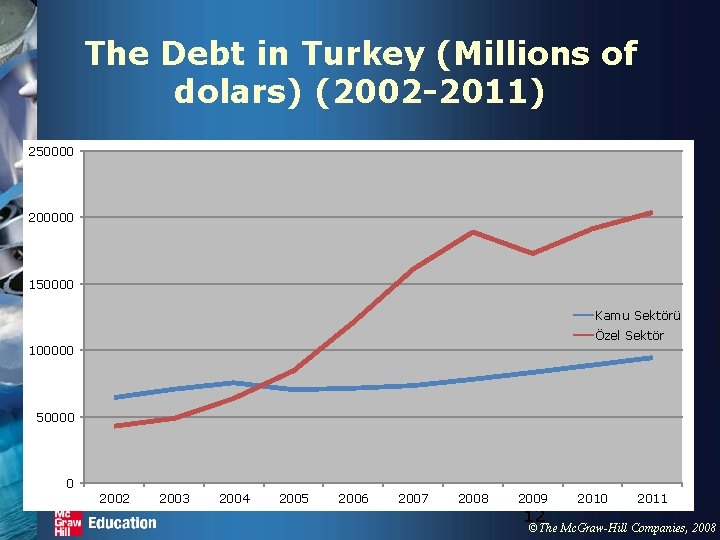 The Debt in Turkey (Millions of dolars) (2002 -2011) 250000 200000 150000 Kamu Sektörü