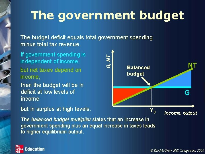 The government budget If government spending is independent of income, but net taxes depend