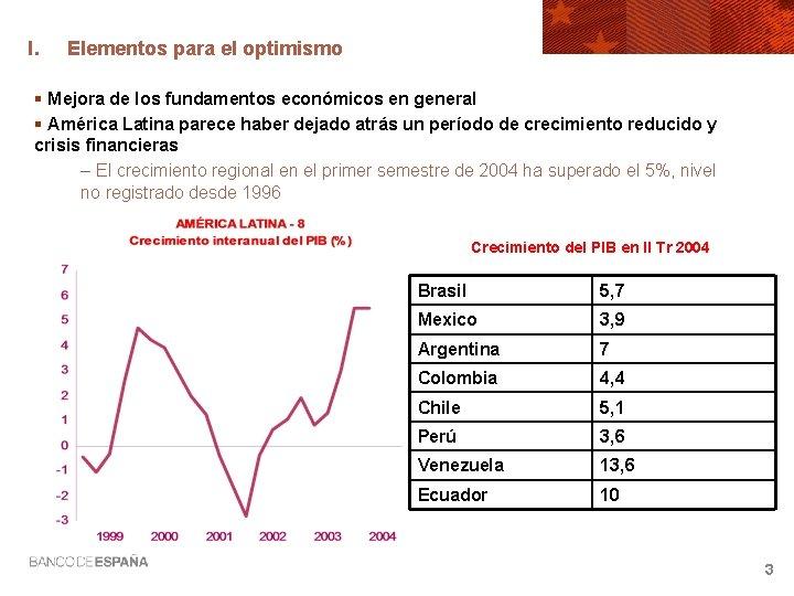 I. Elementos para el optimismo § Mejora de los fundamentos económicos en general §