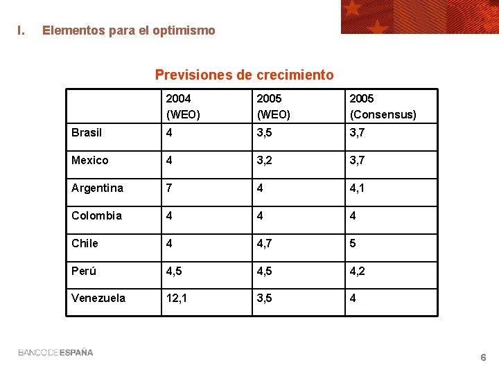 I. Elementos para el optimismo Previsiones de crecimiento 2004 (WEO) 2005 (Consensus) Brasil 4