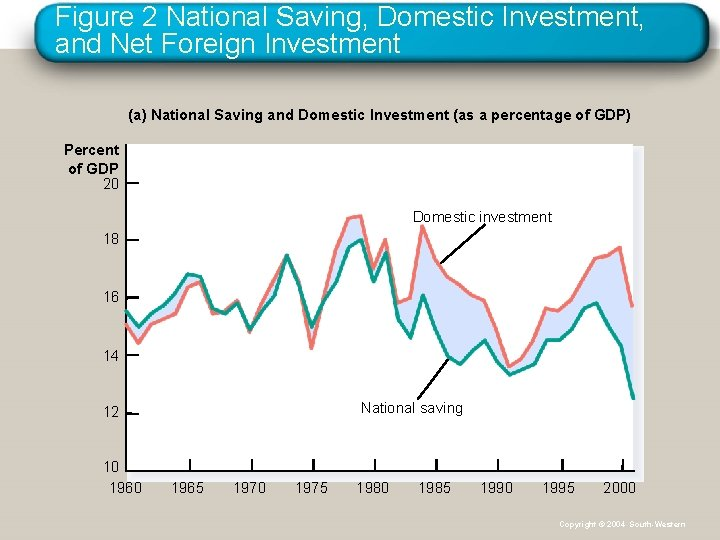 Figure 2 National Saving, Domestic Investment, and Net Foreign Investment (a) National Saving and
