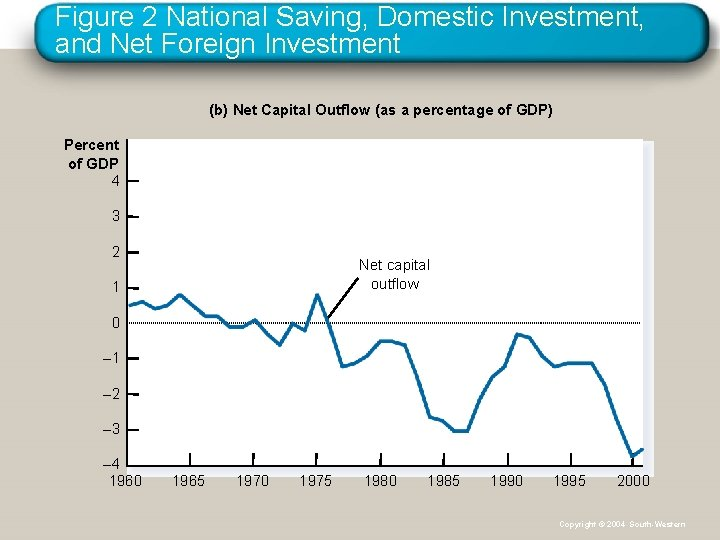 Figure 2 National Saving, Domestic Investment, and Net Foreign Investment (b) Net Capital Outflow