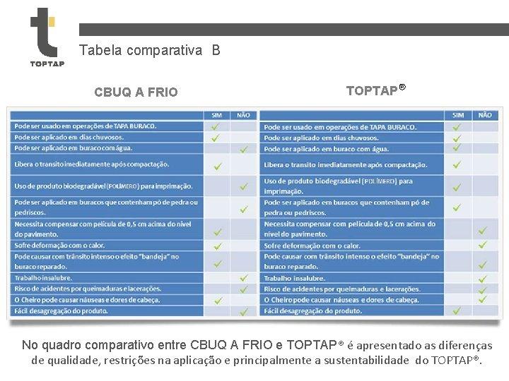 Tabela comparativa B CBUQ A FRIO TOPTAP® No quadro comparativo entre CBUQ A FRIO