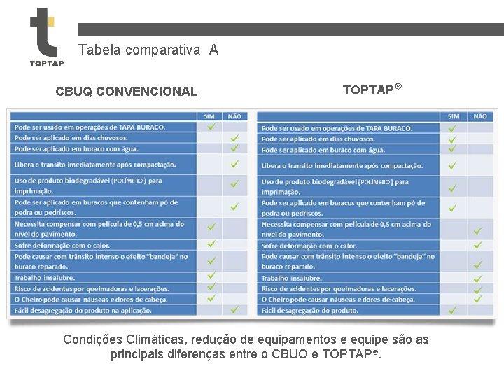 Tabela comparativa A CBUQ CONVENCIONAL TOPTAP® Condições Climáticas, redução de equipamentos e equipe são
