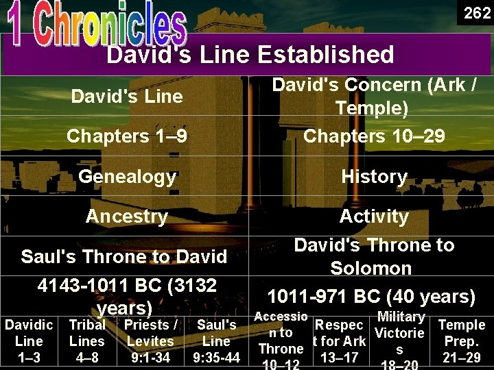 262 1 Chronicles Book Chart David's Line Established Chapters 1– 9 David's Concern (Ark