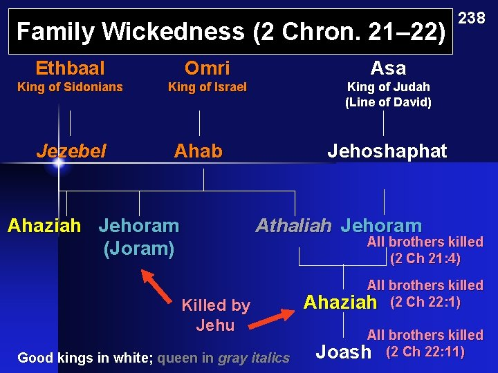 Family Wickedness (2 Chron. 21– 22) Ethbaal Omri Asa King of Sidonians King of