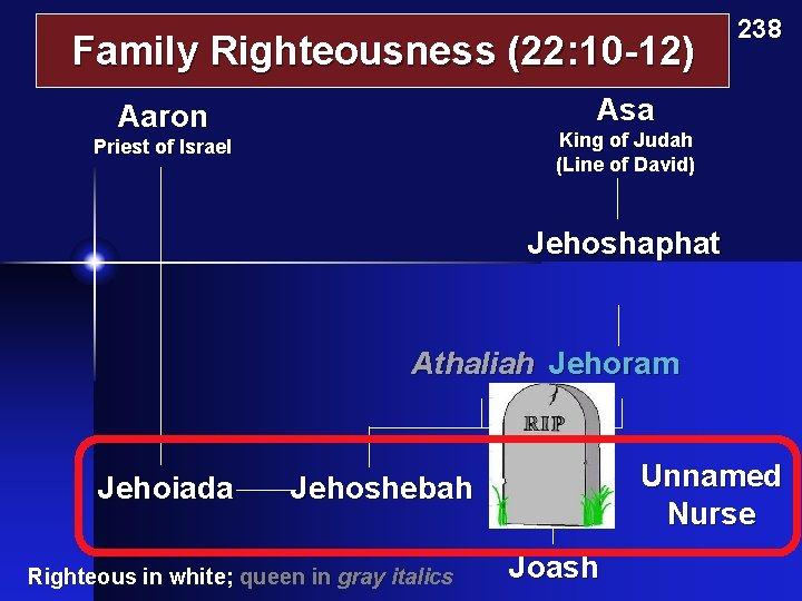 Family Righteousness (22: 10 -12) 238 Asa Aaron King of Judah (Line of David)