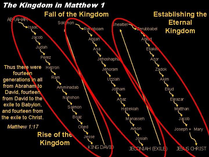 The Kingdom in Matthew 1 Fall of the Kingdom ABRAHAM Solomon Isaac Rehoboam Jacob
