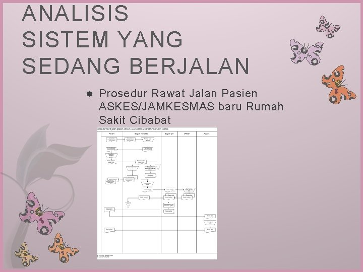 ANALISIS SISTEM YANG SEDANG BERJALAN Prosedur Rawat Jalan Pasien ASKES/JAMKESMAS baru Rumah Sakit Cibabat