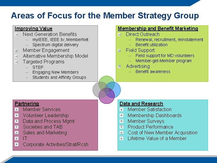 Areas of Focus for the Member Strategy Group Improving Value Next Generation Benefits –