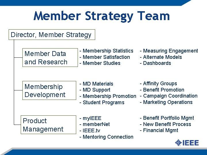 Member Strategy Team Director, Member Strategy Member Data and Research - Membership Statistics -