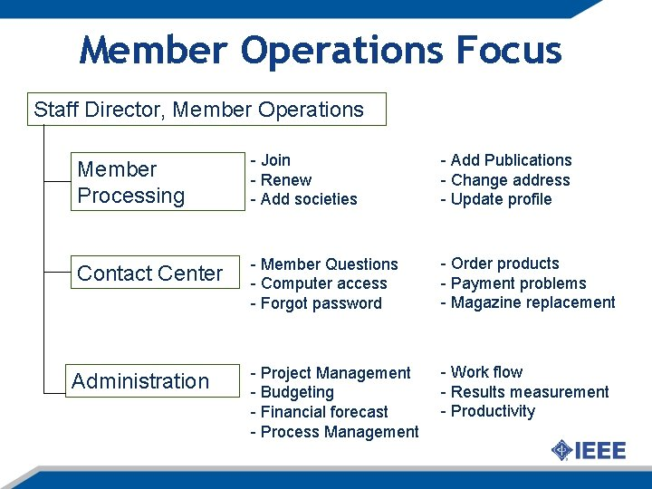 Member Operations Focus Staff Director, Member Operations Member Processing - Join - Renew -