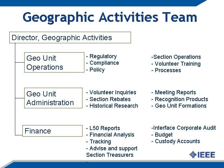 Geographic Activities Team Director, Geographic Activities Geo Unit Operations - Regulatory - Compliance -