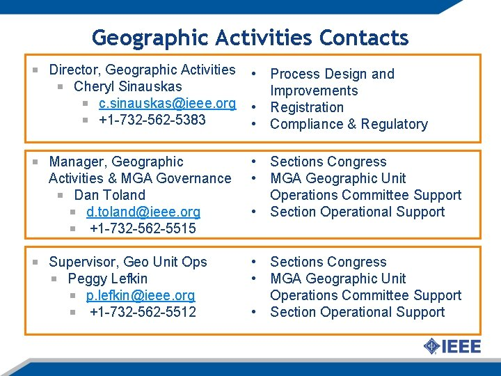 Geographic Activities Contacts Director, Geographic Activities Cheryl Sinauskas c. sinauskas@ieee. org +1 -732 -562