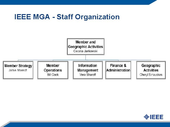 IEEE MGA - Staff Organization