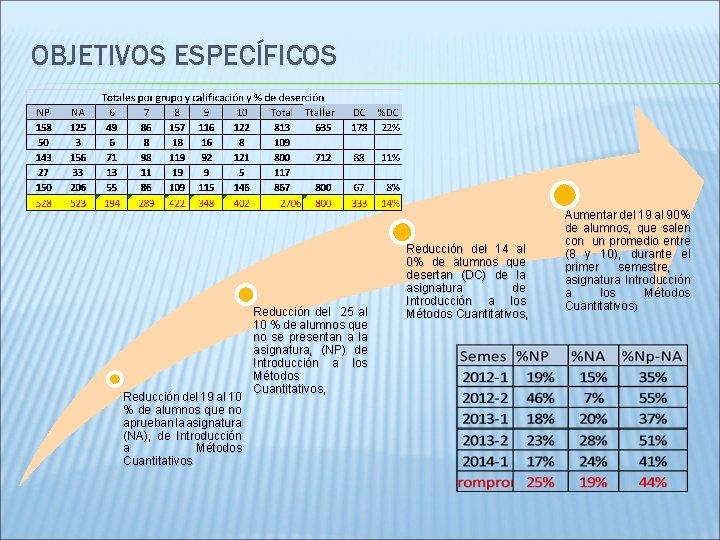 OBJETIVOS ESPECÍFICOS Reducción del 19 al 10 % de alumnos que no aprueban la