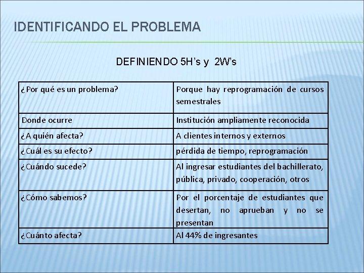 IDENTIFICANDO EL PROBLEMA DEFINIENDO 5 H's y 2 W's ¿Por qué es un problema?