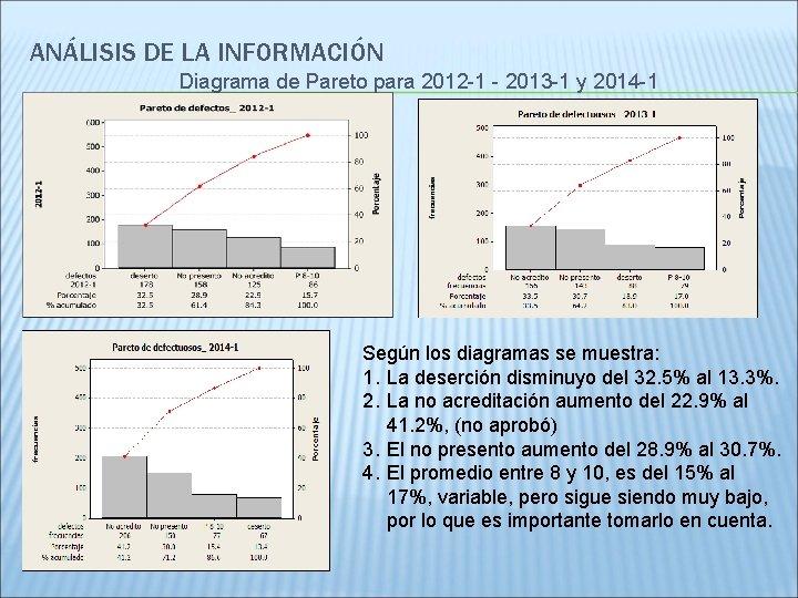 ANÁLISIS DE LA INFORMACIÓN Diagrama de Pareto para 2012 -1 - 2013 -1 y