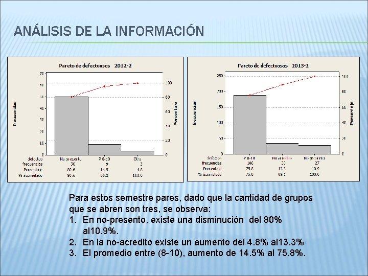 ANÁLISIS DE LA INFORMACIÓN Para estos semestre pares, dado que la cantidad de grupos