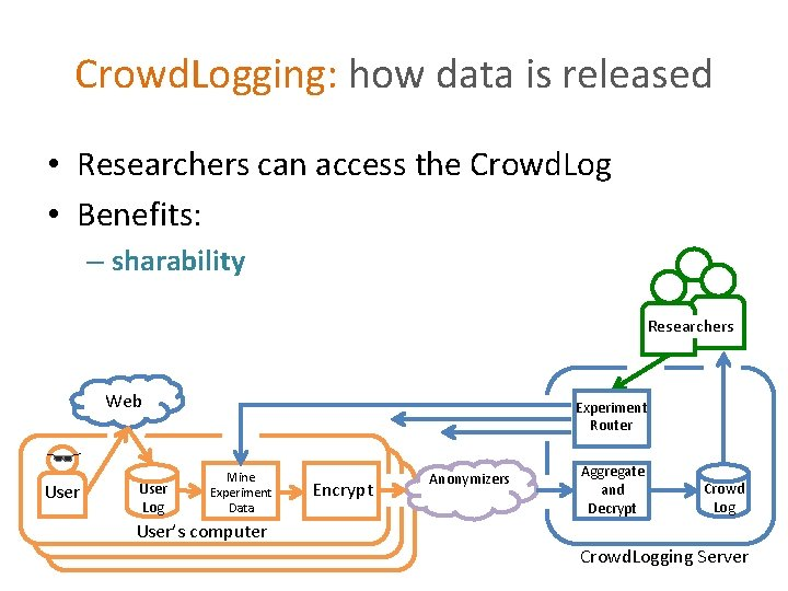 Crowd. Logging: how data is released • Researchers can access the Crowd. Log •
